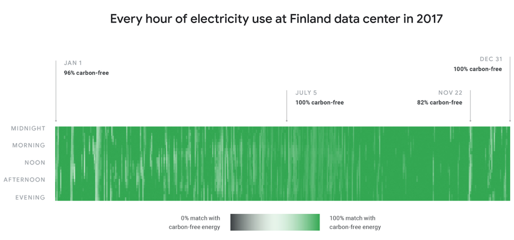 google sustainability renewable energy graph finland - Why Can't Solar Power Be As Accessible as The Internet?
